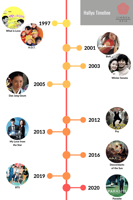 Hallyu Timeline