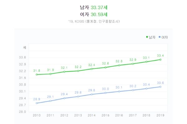 What is the average marriage age in Korea