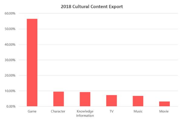 K-cultural content export